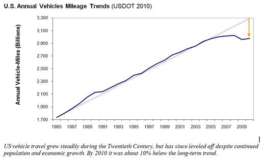 US VMT Trends