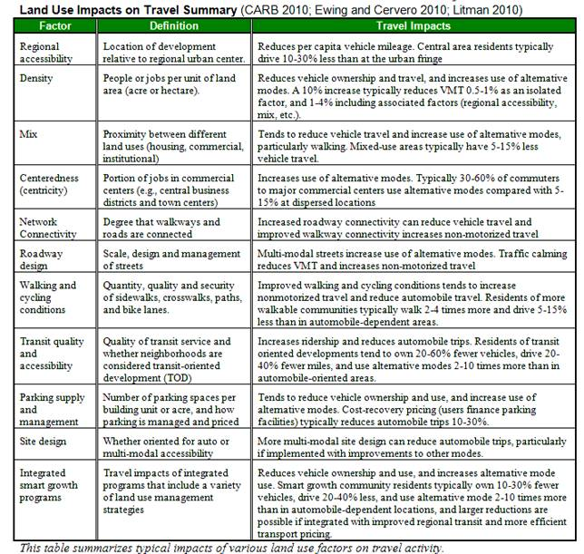 Land Use Impacts On Transport Table