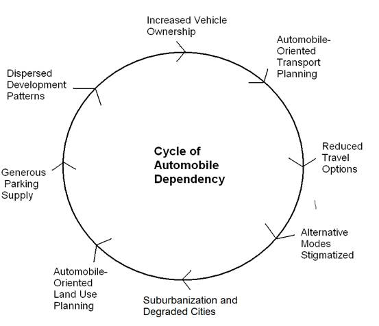 relationship between land use and transportation pdf